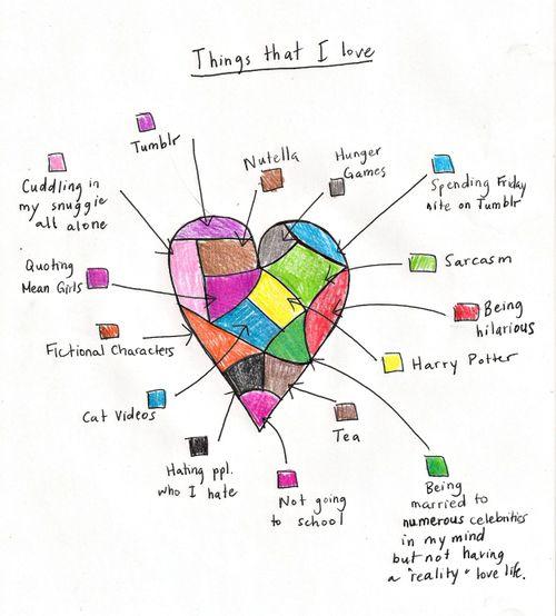 heart-map